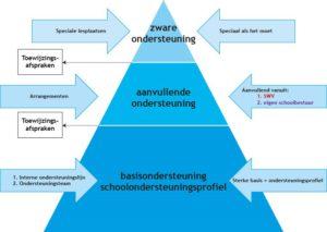 2016 eigen piramide samenwerkingsverbanden